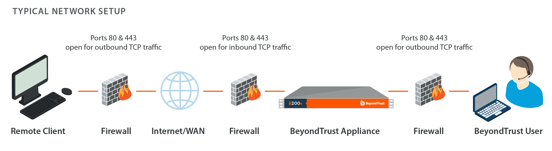 Ports, Firewalls, and Proxies Configuration for BeyondTrust